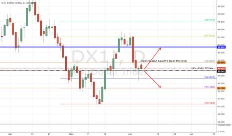 DX1!: Asian Season Couldn't Reach 95.85