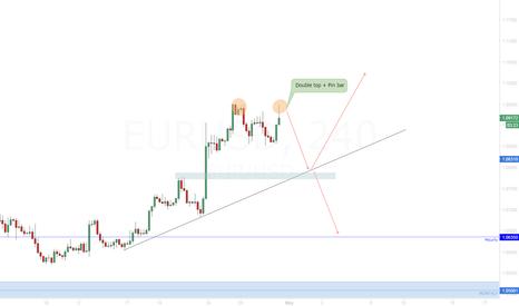 EURUSD: EUR/USD Opportunity for short position (short-medium term)