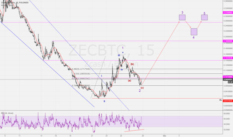 ZECBTC: Zcash/BTC - LONG Position