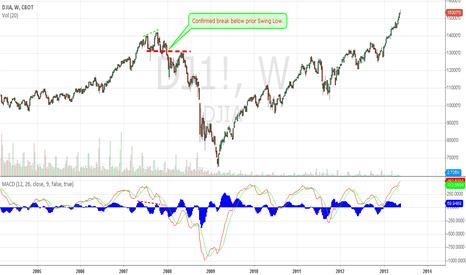 DJ1!: DJIA