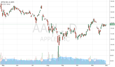 AAPL: Short-term goal of $107 for Apple
