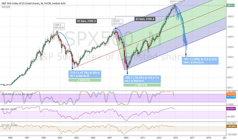 SPX500: SP500 below 1.000 within April 2016....