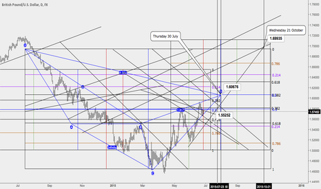 GBPUSD: Reverse at 1.60 or pop to the top?