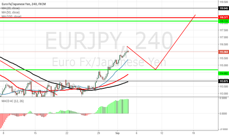 EURJPY: EURJPY Possible retest of resistance.