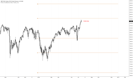 SPX500: Caution. Watching closely..