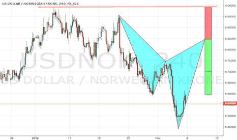 USDNOK: USDNOK potential bearish cypher pattern