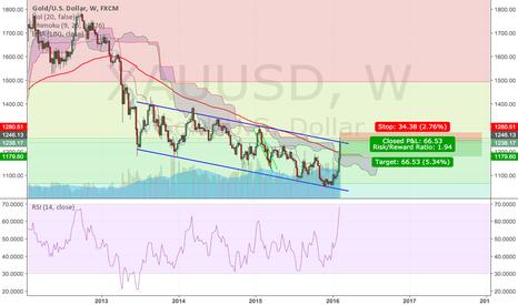 XAUUSD: Gold Testing Upper Bound