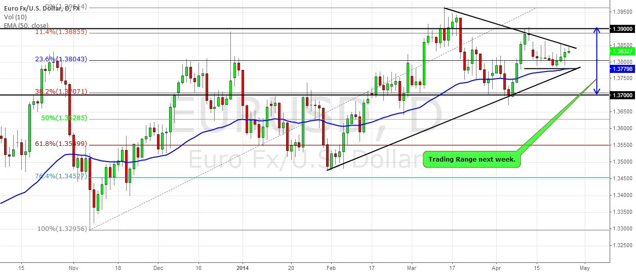 EURUSD next week: The Volatility comes back ( PART 1)