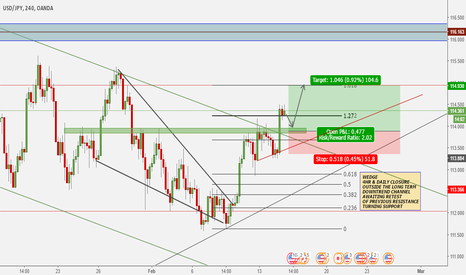 USDJPY: USDJPY SHORT TERM LONG