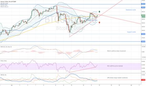 BTCUSD: Bitcoin Possible Trades