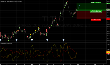 TLT: 40% SPY (SSO) + 30% TLT + 30% GLD