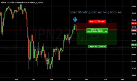 JPN225: Short Nikkei 225 19400-19500