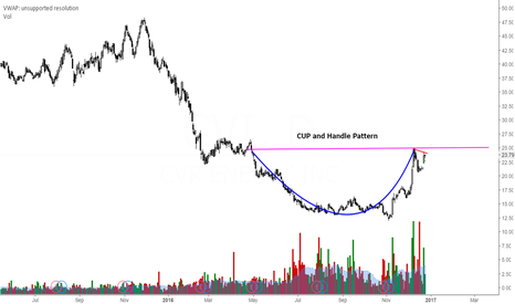 CVI: CVI - Cup and Handle Pattern