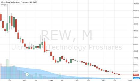 REW: DOING WEEKEND HOMEWORK IDEAS FOR NEXT WEEK $REW