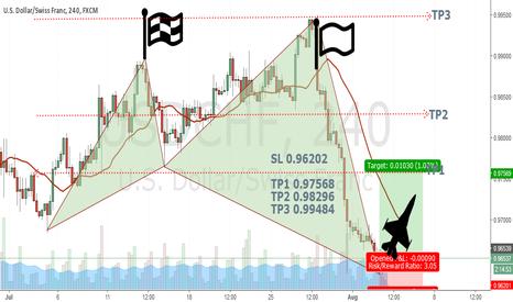 USDCHF: USD/CHF Long