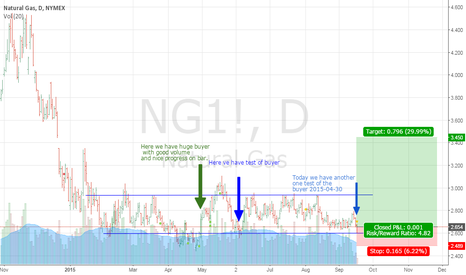 NG1!: Time to exit range of Natural Gas up