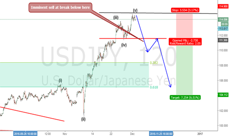 USDJPY: Usdjpy bearish move imminent.