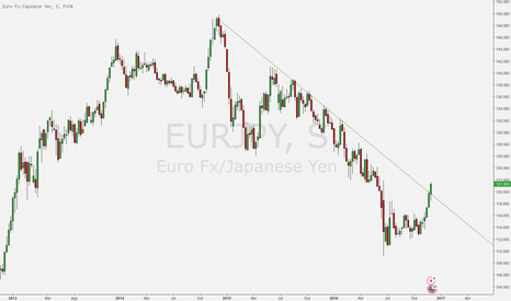EURJPY: Depois de anos de baixa... tá na hora da tendência mudar