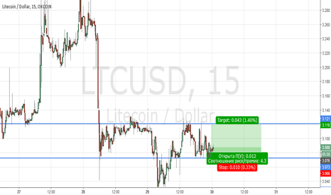 LTCUSD: Buy LTCUSD | Profit: 3.110 | Stop 4%(max 5%) from the deposit |