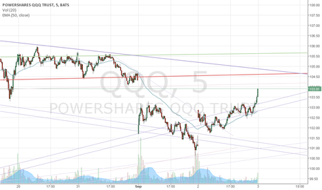 QQQ: Watch up coming resistance