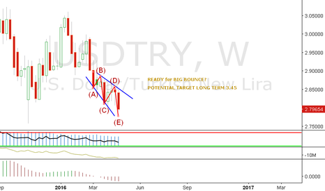 USDTRY: USDTRY - W - READY for BIG BOUNCE?
