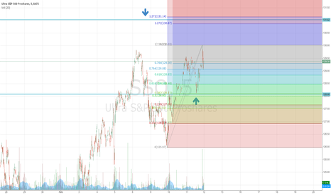 SSO: Still long until 131.02
