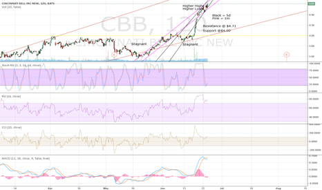 CBB: CBB Are the Signals Right?