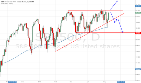 SPX500: Where are you gonna go? - Triangle trap