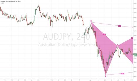 AUDJPY: potential bears bat audjpy