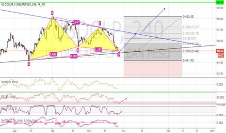 USDCLP: USDCLP Long Position