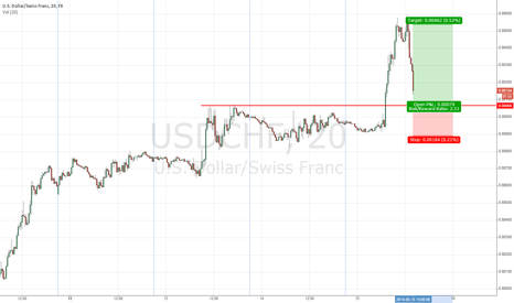 USDCHF: USDCHF buy of previous resistance