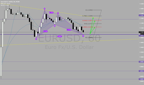 EURUSD: EUR/USD bullish bat pattern 1H