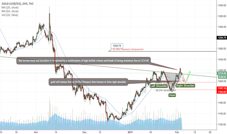 GOLD: GOLD STRONG BUY SETUP