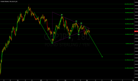 GBPJPY: GBPJPY broke the triangle massive downside in play