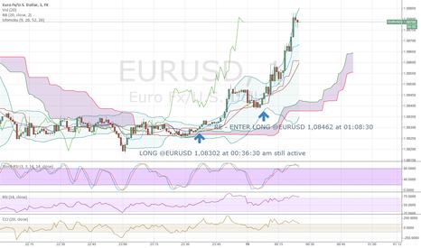 EURUSD: RE- Enter LONG @EURUSD --- Still Active