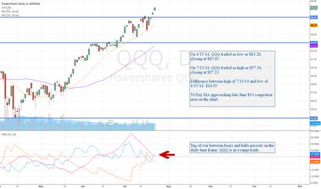 QQQ: QQQ: Taking the Lead Higher