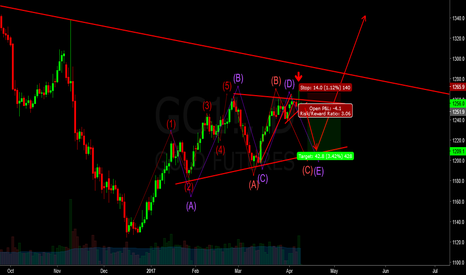 GC1!: Short gold