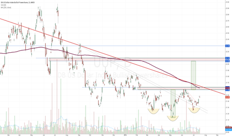 UUP: UUP Dollar Bullish Fund Carving Out Inverse Head & Shoulders