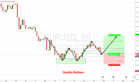 EURUSD: eurusd double bottom