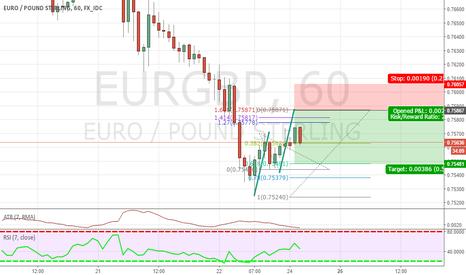 EURGBP: Fib inversion on the eur/gbp