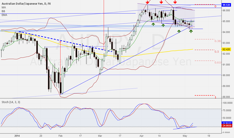 AUDJPY: Another bull sign
