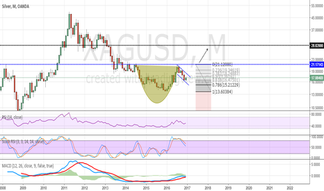XAGUSD: Cup and handle SILVER