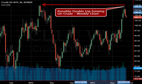 CL1!: Possible Double top forming  On Crude - Weekly Chart