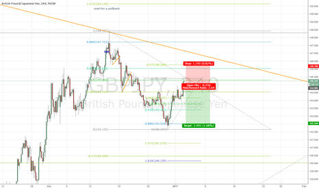 GBPJPY: GBPJPY SHORT POTENTIAL