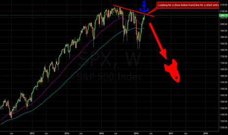 SPX: Possible S&P500 Short