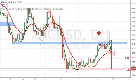 XAGUSD: XAGUSD reached our 2nd management point