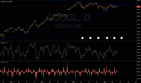 GOOGL: GOOGL at 10 year trendline