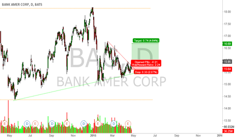 BAC: Stock BAC long if break the pennant from the top