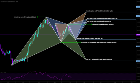 "GBPJPY: This is how I read markets with the aid of Harmonics. The ""IFS"""