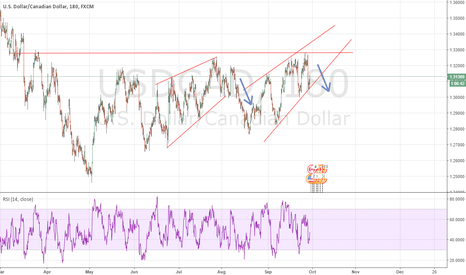 USDCAD: Second rising wedge?